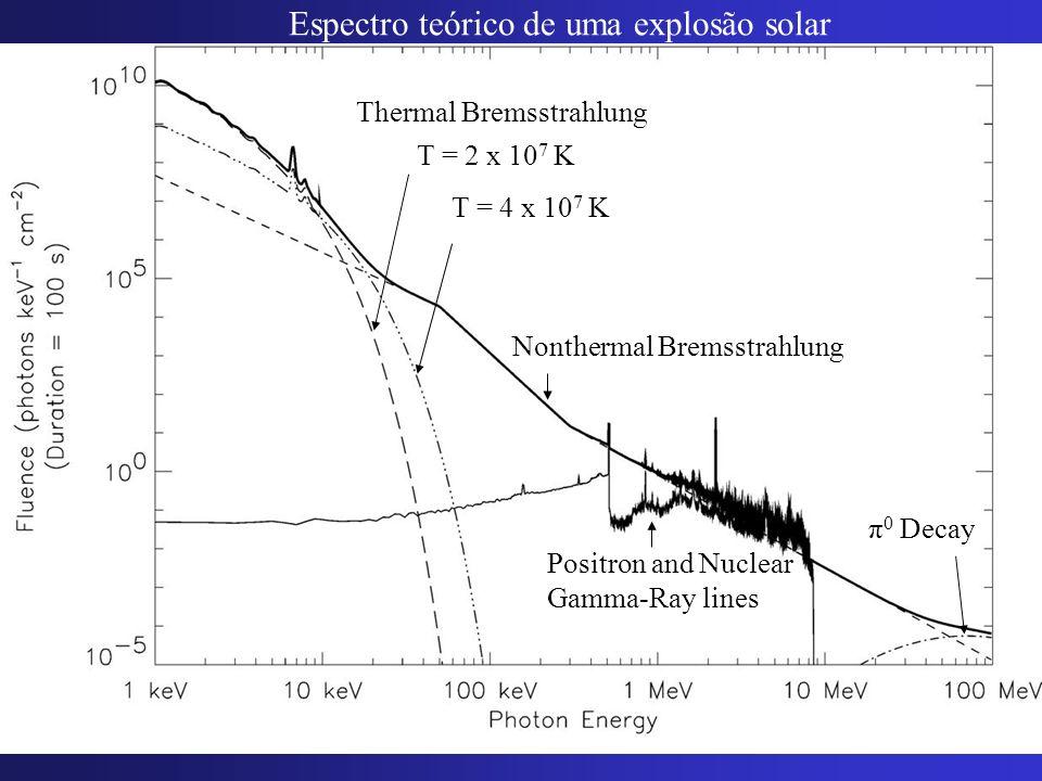 π 0 Decay Nonthermal Bremsstrahlung Thermal Bremsstrahlung Espectro teórico de uma explosão solar Positron and Nuclear Gamma-Ray lines T = 2 x 10 7 K