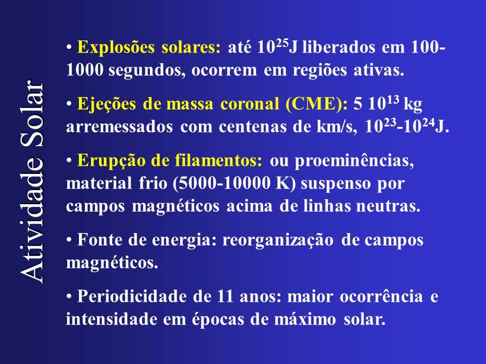 Atividade Solar Explosões solares: até 10 25 J liberados em 100- 1000 segundos, ocorrem em regiões ativas. Ejeções de massa coronal (CME): 5 10 13 kg