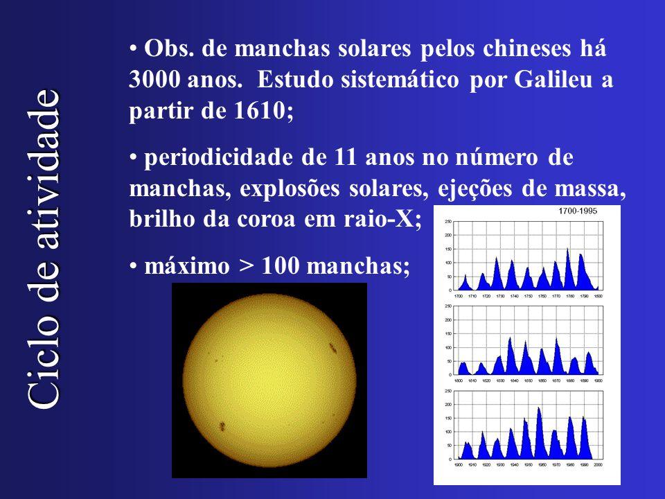 Ciclo de atividade Obs. de manchas solares pelos chineses há 3000 anos. Estudo sistemático por Galileu a partir de 1610; periodicidade de 11 anos no n