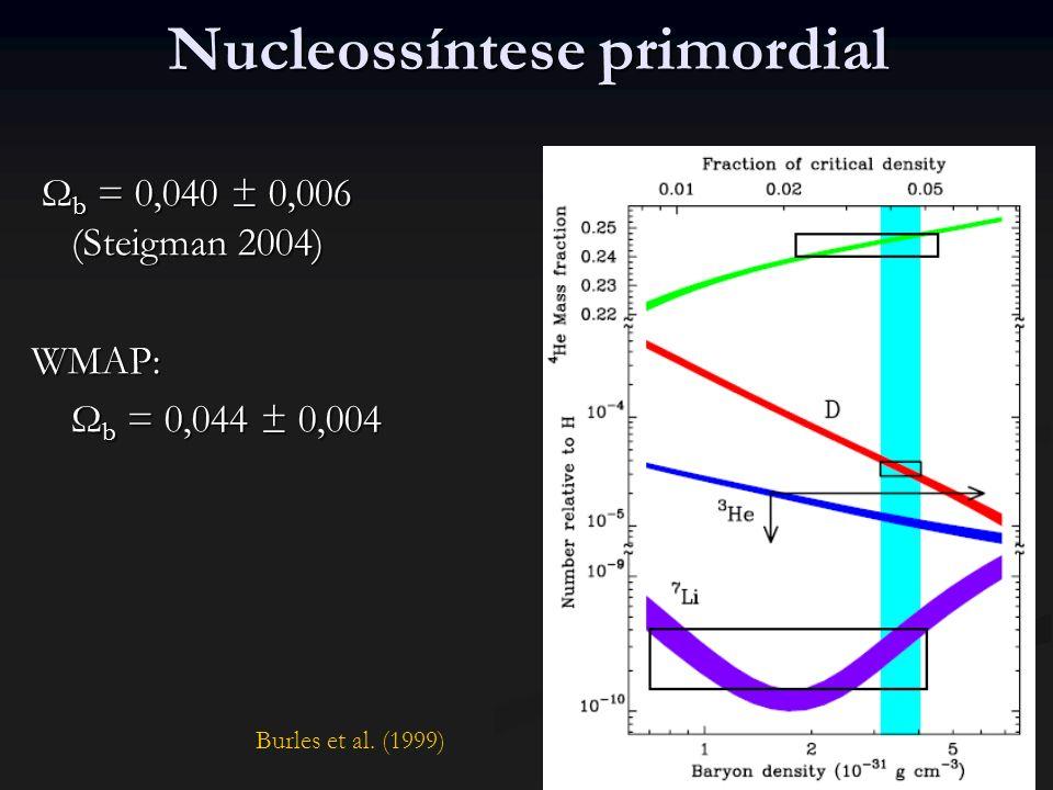 Nucleossíntese primordial Ω b = 0,040 ± 0,006 (Steigman 2004) Ω b = 0,040 ± 0,006 (Steigman 2004)WMAP: Ω b = 0,044 ± 0,004 Burles et al.
