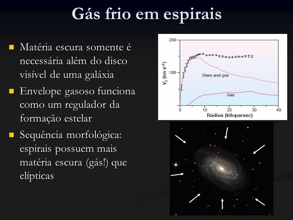 Gás frio em espirais Matéria escura somente é necessária além do disco visível de uma galáxia Matéria escura somente é necessária além do disco visível de uma galáxia Envelope gasoso funciona como um regulador da formação estelar Envelope gasoso funciona como um regulador da formação estelar Sequência morfológica: espirais possuem mais matéria escura (gás!) que elípticas Sequência morfológica: espirais possuem mais matéria escura (gás!) que elípticas