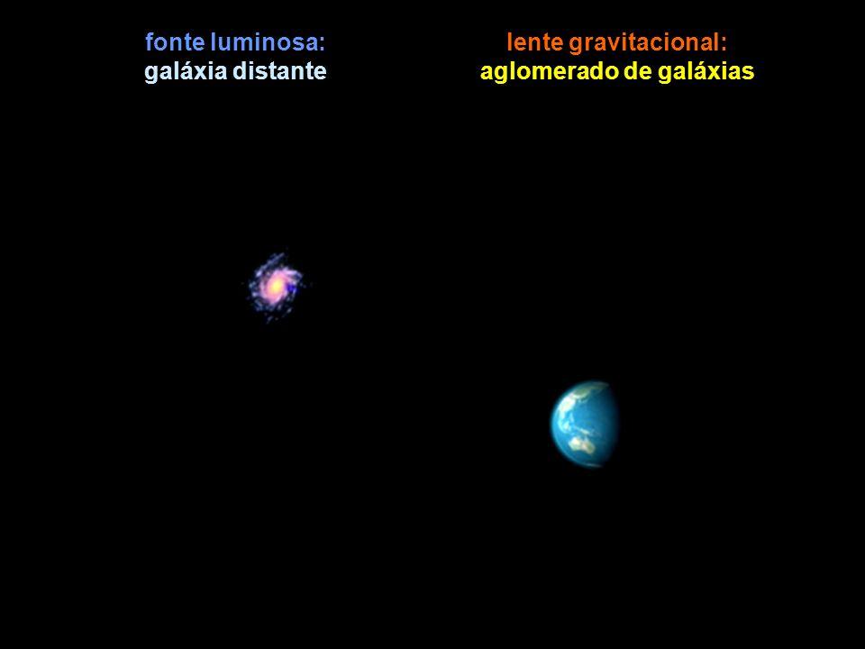 fonte luminosa: galáxia distante lente gravitacional: aglomerado de galáxias