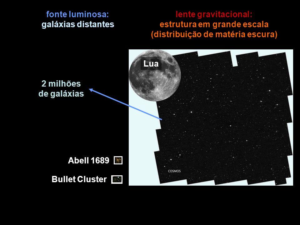 2 milhões de galáxias Abell 1689 Lua Bullet Cluster fonte luminosa: galáxias distantes lente gravitacional: estrutura em grande escala (distribuição de matéria escura)