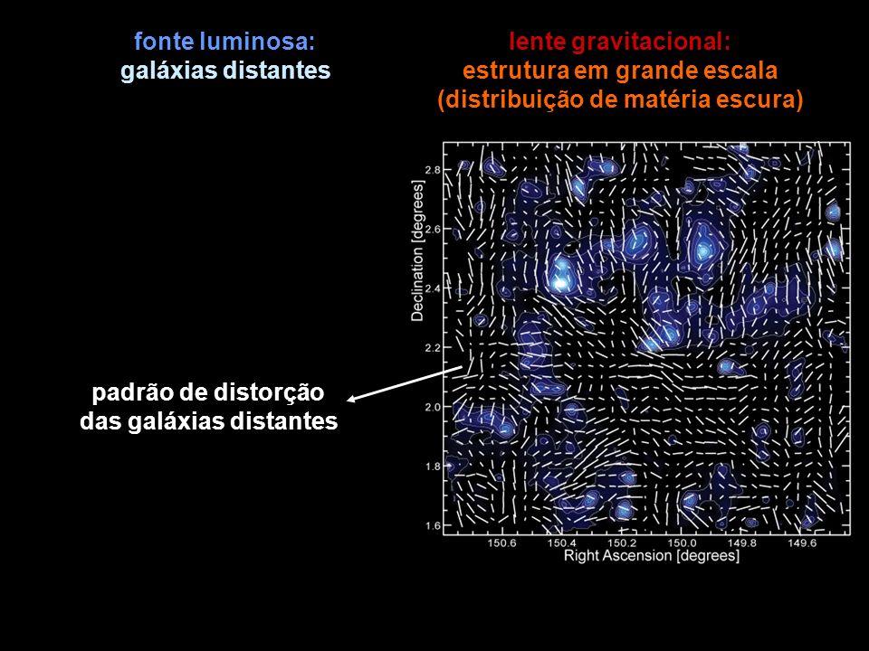 fonte luminosa: galáxias distantes lente gravitacional: estrutura em grande escala (distribuição de matéria escura) padrão de distorção das galáxias d