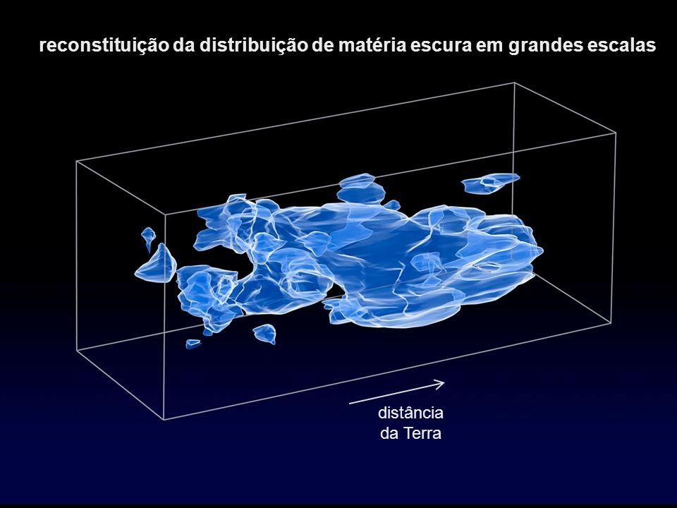 distância da Terra reconstituição da distribuição de matéria escura em grandes escalas
