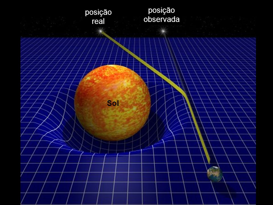 posição real imagem A imagem B imagem observada fonte luminosa: quasar, galáxia lente gravitacional: galáxia, aglomerado de galáxias observador