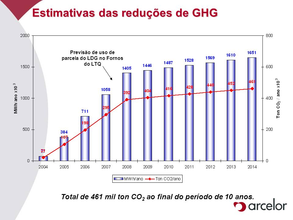 Estimativas das reduções de GHG Total de 461 mil ton CO 2 ao final do período de 10 anos. Previsão de uso de parcela do LDG no Fornos do LTQ