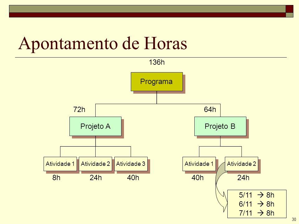 30 Apontamento de Horas Programa Projeto A Projeto B Atividade 1 Atividade 2 Atividade 3 Atividade 1 8h 24h 40h 40h 24h 72h 64h 136h 5/11 8h 6/11 8h 7/11 8h Atividade 2