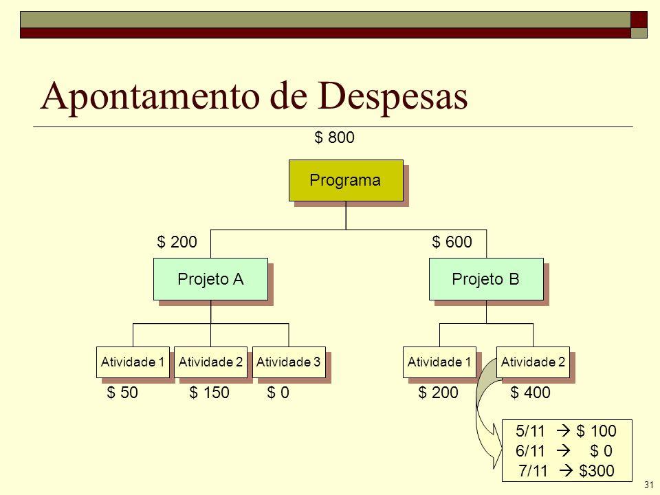 31 Apontamento de Despesas Programa Projeto A Projeto B Atividade 1 Atividade 2 Atividade 3 Atividade 1 $ 50 $ 150 $ 0 $ 200 $ 400 $ 200 $ 600 $ 800 5/11 $ 100 6/11 $ 0 7/11 $300 Atividade 2