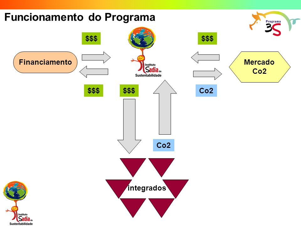 integrados Programa 3S Mercado Co2 Financiamento $$$ Co2 Assessoria na Venda dos CERs $$$ Co2 Funcionamento do Programa $$$