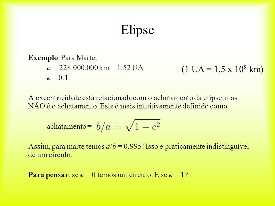 Elipse Exemplo.