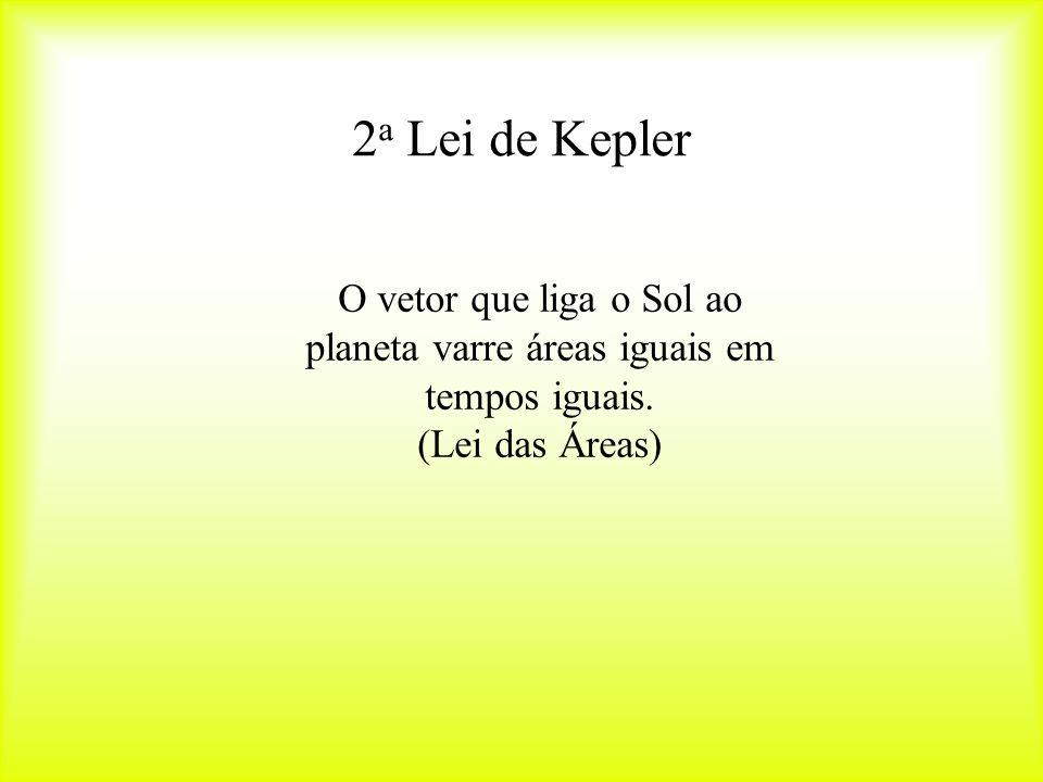2 a Lei de Kepler O vetor que liga o Sol ao planeta varre áreas iguais em tempos iguais.