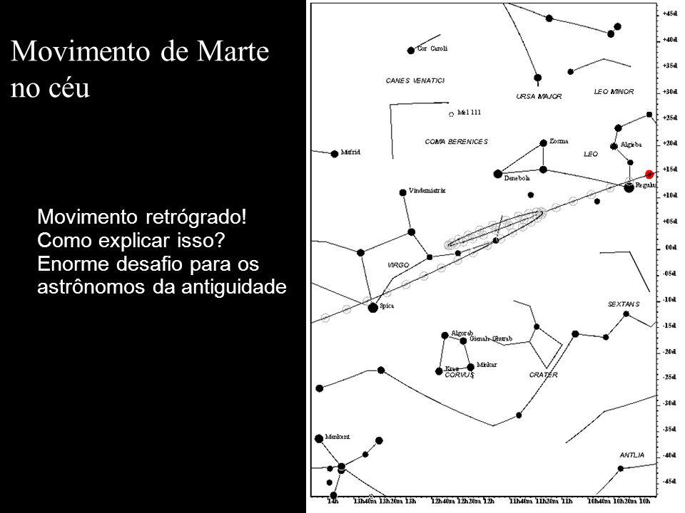Problemas do Modelo Geocêntrico (já percebidos por Ptolomeu) A velocidade dos planetas no céu é variável.