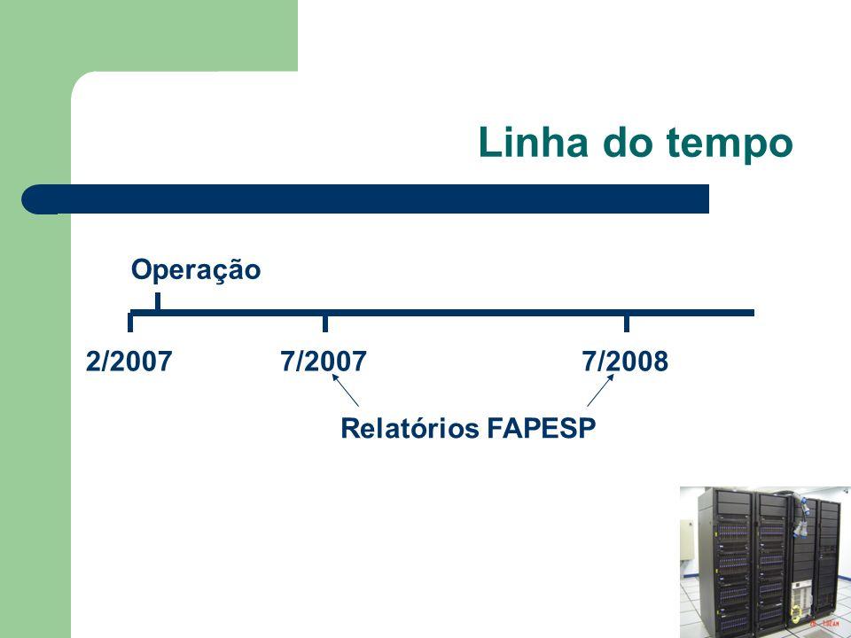 Linha do tempo Operação 2/20077/20077/2008 Relatórios FAPESP