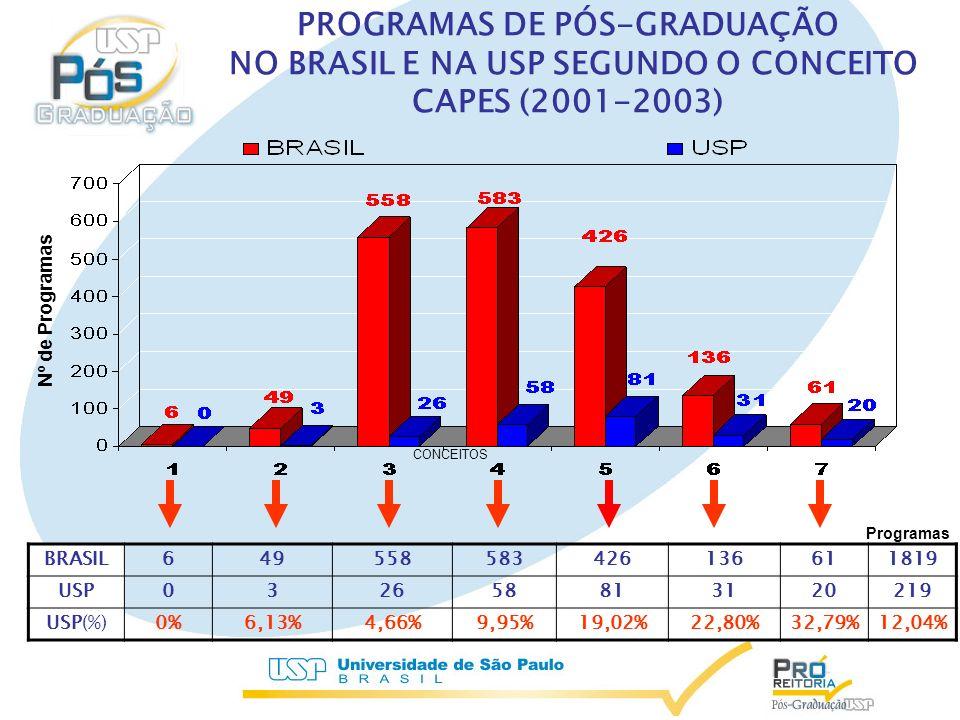 BRASIL649558583426136611819 USP032658813120219 USP(%)0%6,13%4,66%9,95%19,02%22,80%32,79%12,04% PROGRAMAS DE PÓS-GRADUAÇÃO NO BRASIL E NA USP SEGUNDO O CONCEITO CAPES (2001-2003) Nº de Programas CONCEITOS Programas