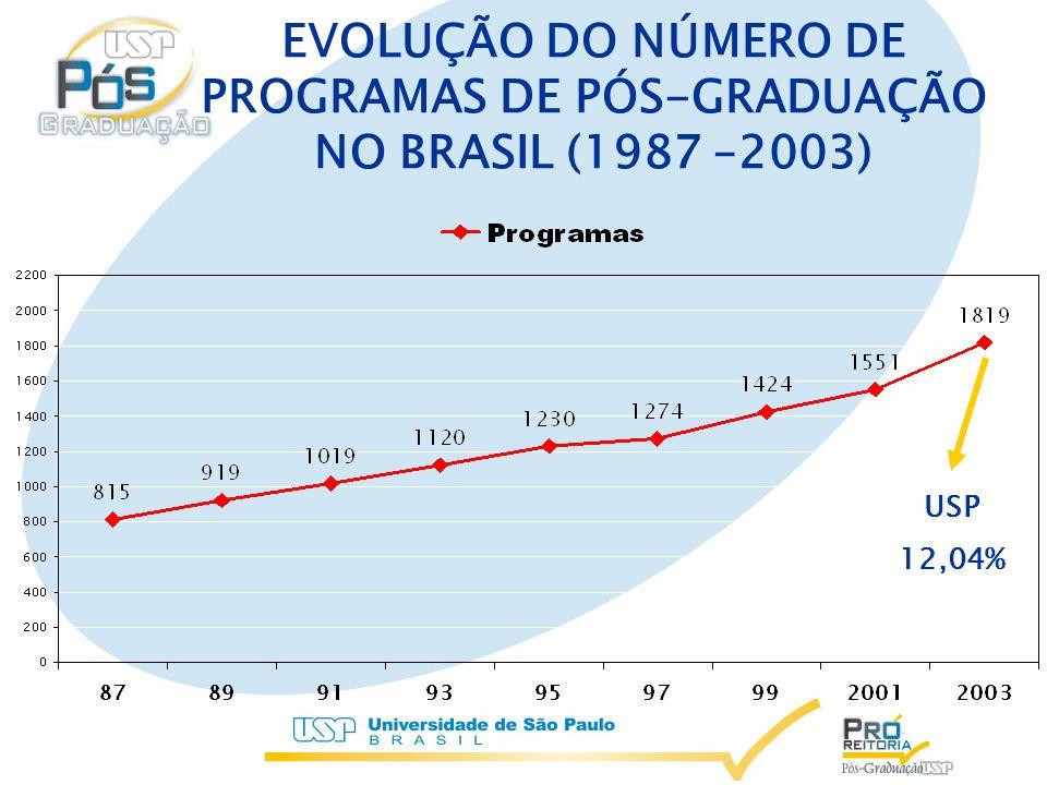 EVOLUÇÃO DO NÚMERO DE PROGRAMAS DE PÓS-GRADUAÇÃO NO BRASIL (1987 –2003) USP 12,04%