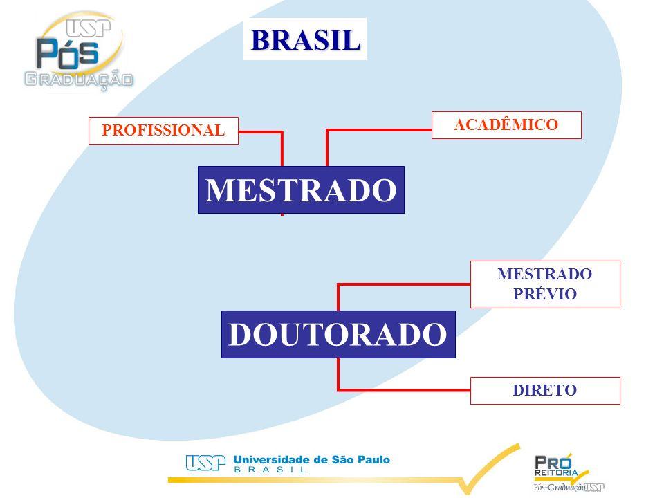 EVOLUÇÃO DO NÚMERO DE ALUNOS TITULADOS NO BRASIL 1987 -2003 USP 12,22% USP 18,44%