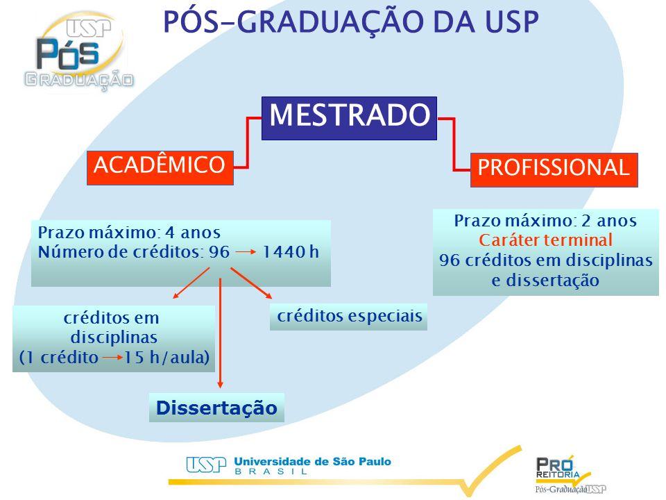 EVOLUÇÃO DO NÚMERO DE ALUNOS TITULADOS NO BRASIL 1987 -2003 USP 26,83% USP 44,33%