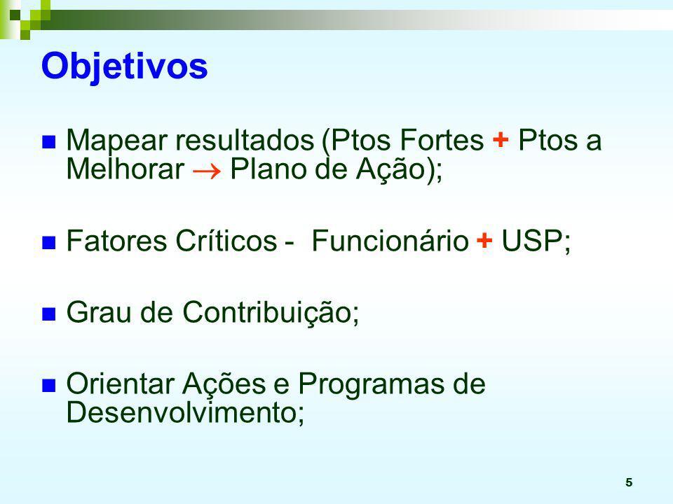 5 Objetivos Mapear resultados (Ptos Fortes + Ptos a Melhorar Plano de Ação); Fatores Críticos - Funcionário + USP; Grau de Contribuição; Orientar Açõe