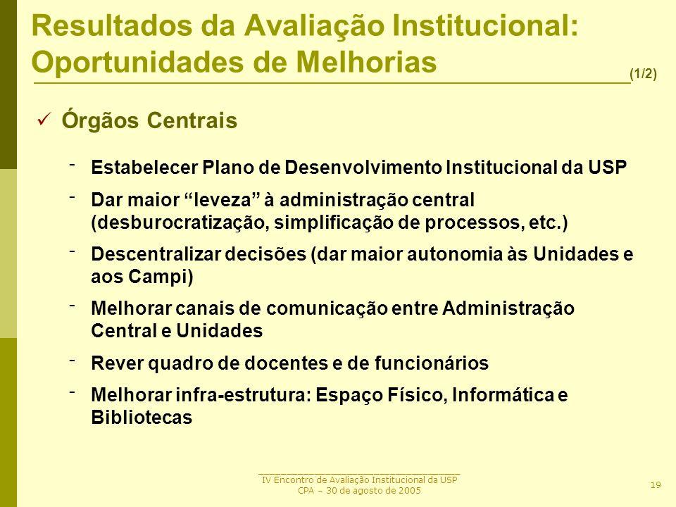_____________________________________ IV Encontro de Avaliação Institucional da USP CPA – 30 de agosto de 2005 19 Resultados da Avaliação Instituciona