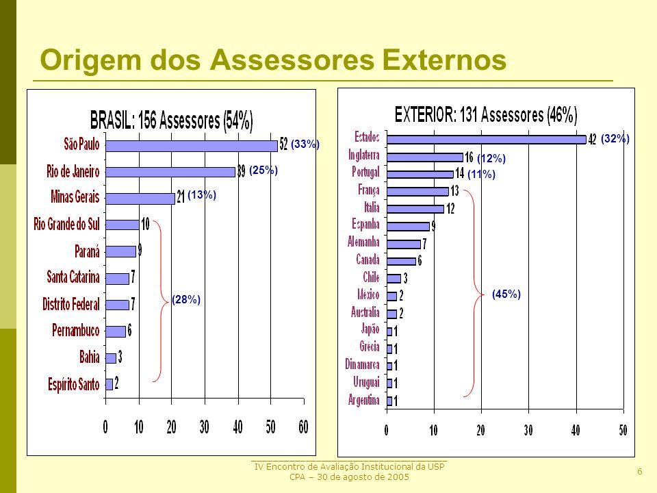 _____________________________________ IV Encontro de Avaliação Institucional da USP CPA – 30 de agosto de 2005 6 Origem dos Assessores Externos (33%)