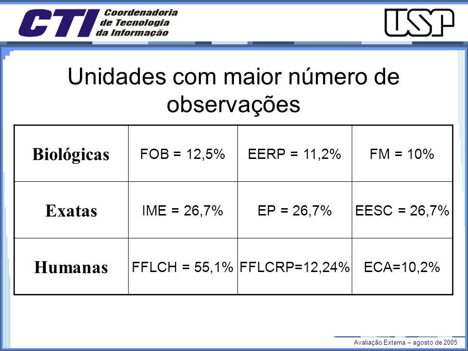 Avaliação Externa – agosto de 2005 Unidades com maior número de observações Biológicas FOB = 12,5%EERP = 11,2%FM = 10% Exatas IME = 26,7%EP = 26,7%EESC = 26,7% Humanas FFLCH = 55,1%FFLCRP=12,24%ECA=10,2%