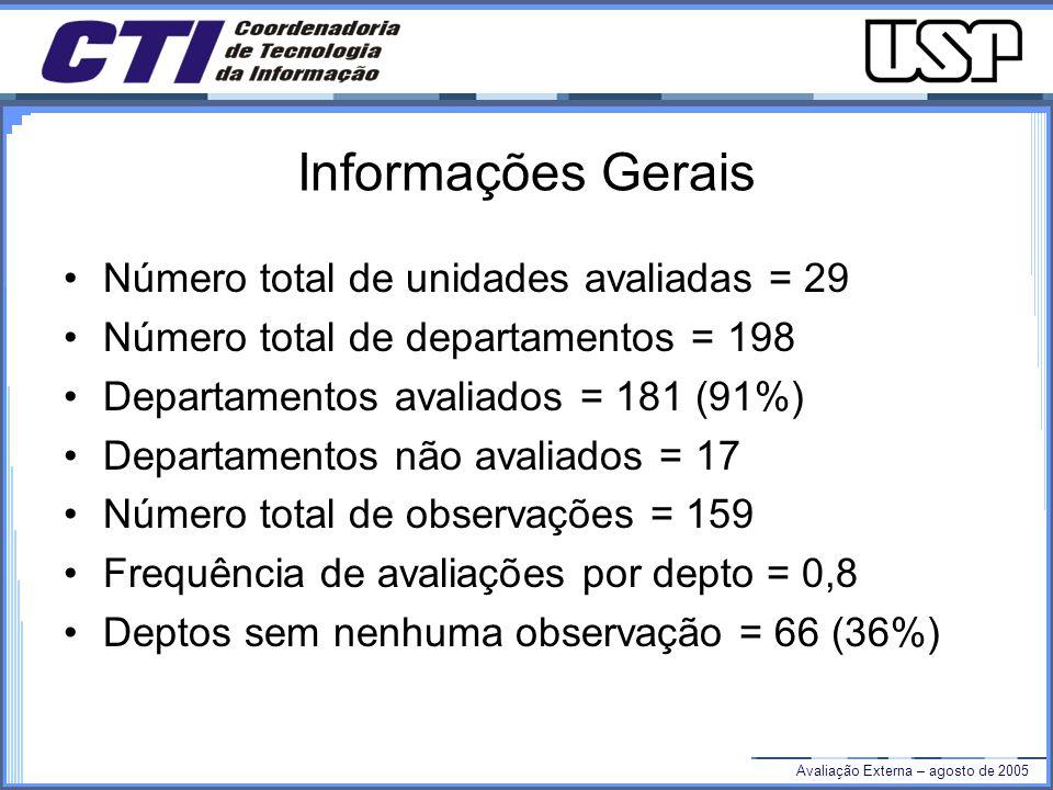 Avaliação Externa – agosto de 2005 Informações Gerais Número total de unidades avaliadas = 29 Número total de departamentos = 198 Departamentos avaliados = 181 (91%) Departamentos não avaliados = 17 Número total de observações = 159 Frequência de avaliações por depto = 0,8 Deptos sem nenhuma observação = 66 (36%)