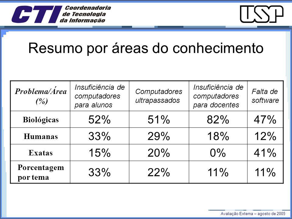 Avaliação Externa – agosto de 2005 Resumo por áreas do conhecimento Problema/Área (%) Insuficiência de computadores para alunos Computadores ultrapassados Insuficiência de computadores para docentes Falta de software Biológicas 52%51%82%47% Humanas 33%29%18%12% Exatas 15%20%0%41% Porcentagem por tema 33%22%11%