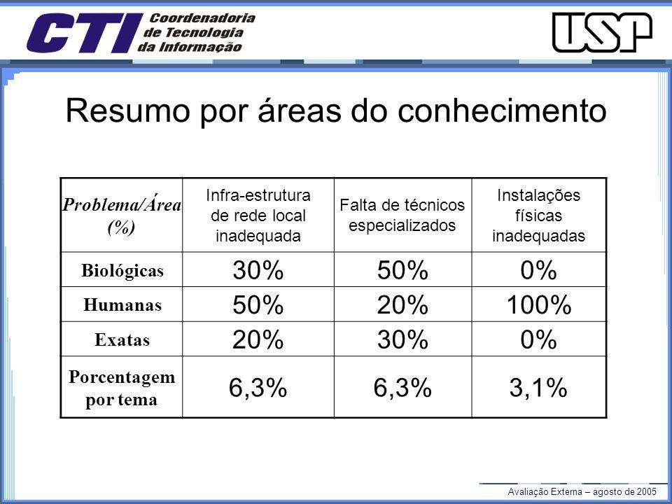 Avaliação Externa – agosto de 2005 Resumo por áreas do conhecimento Problema/Área (%) Infra-estrutura de rede local inadequada Falta de técnicos especializados Instalações físicas inadequadas Biológicas 30%50%0% Humanas 50%20%100% Exatas 20%30%0% Porcentagem por tema 6,3% 3,1%