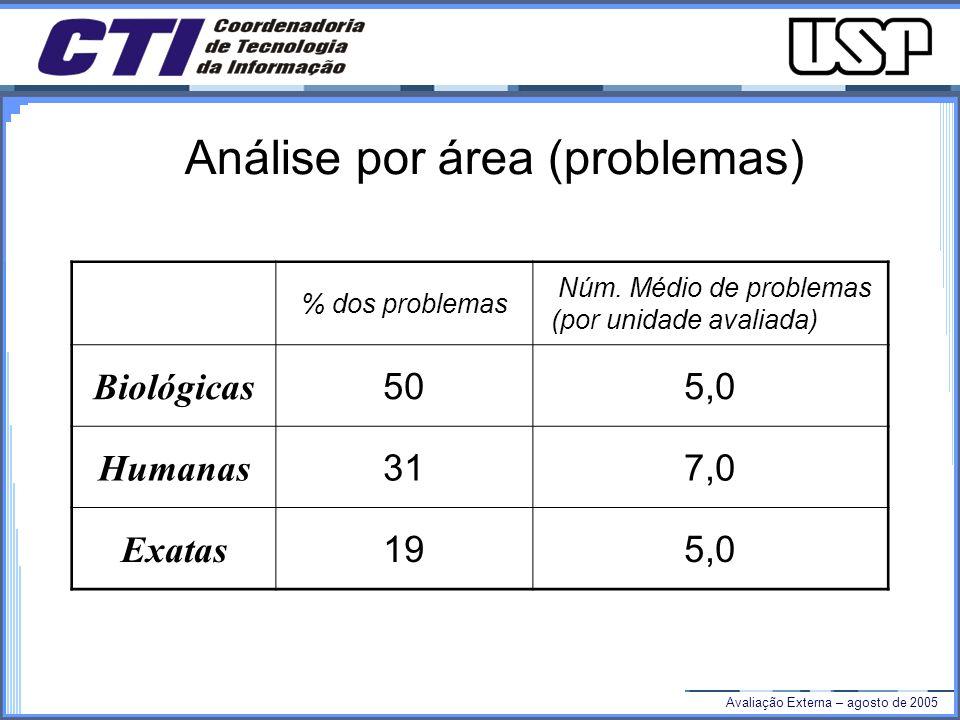 Avaliação Externa – agosto de 2005 Análise por área (problemas) % dos problemas Núm.