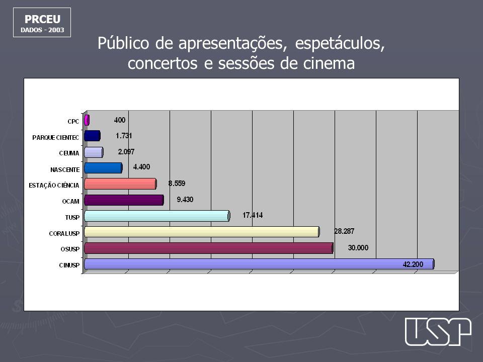 PRCEU DADOS - 2003 Público de apresentações, espetáculos, concertos e sessões de cinema