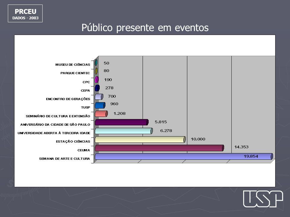 Público presente em eventos PRCEU DADOS - 2003