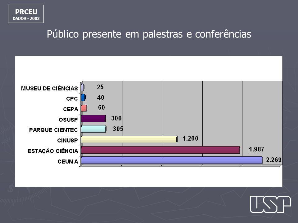 Público presente em palestras e conferências PRCEU DADOS - 2003