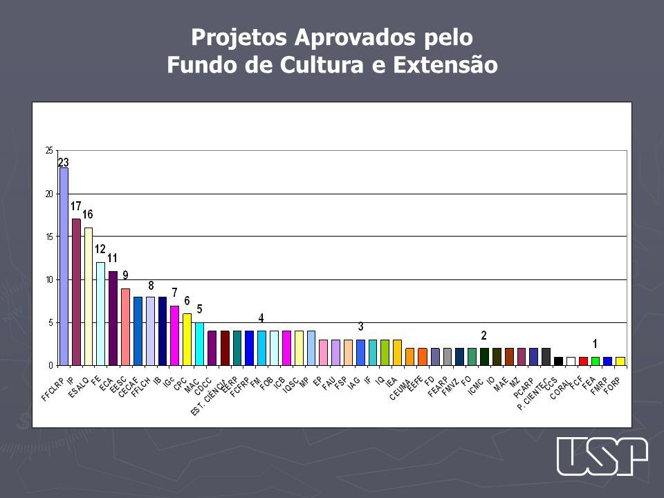 Projetos Aprovados pelo Fundo de Cultura e Extensão
