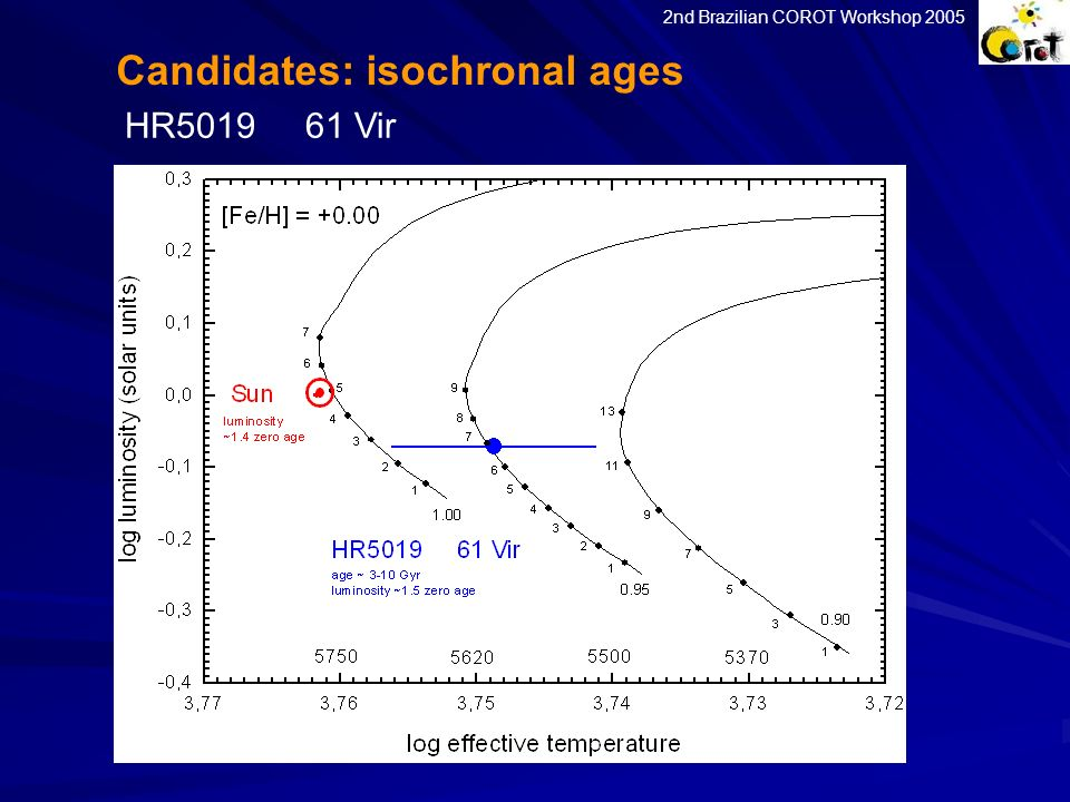 HR5019 61 Vir Candidates: isochronal ages 2nd Brazilian COROT Workshop 2005