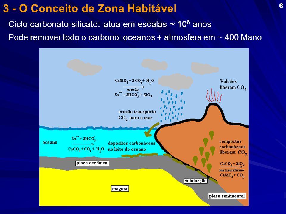 3 - O Conceito de Zona Habitável Ciclo carbonato-silicato: atua em escalas ~ 10 6 anos Pode remover todo o carbono: oceanos + atmosfera em ~ 400 Mano