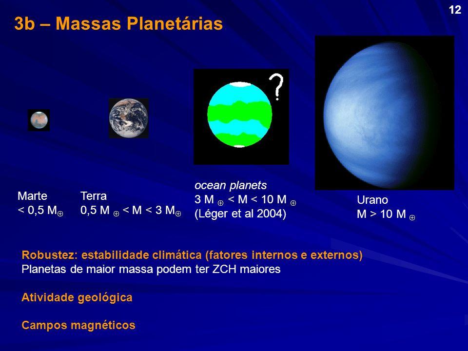 ocean planets 3 M < M < 10 M (Léger et al 2004) Marte < 0,5 M Urano M > 10 M Terra 0,5 M < M < 3 M 3b – Massas Planetárias Robustez: estabilidade clim