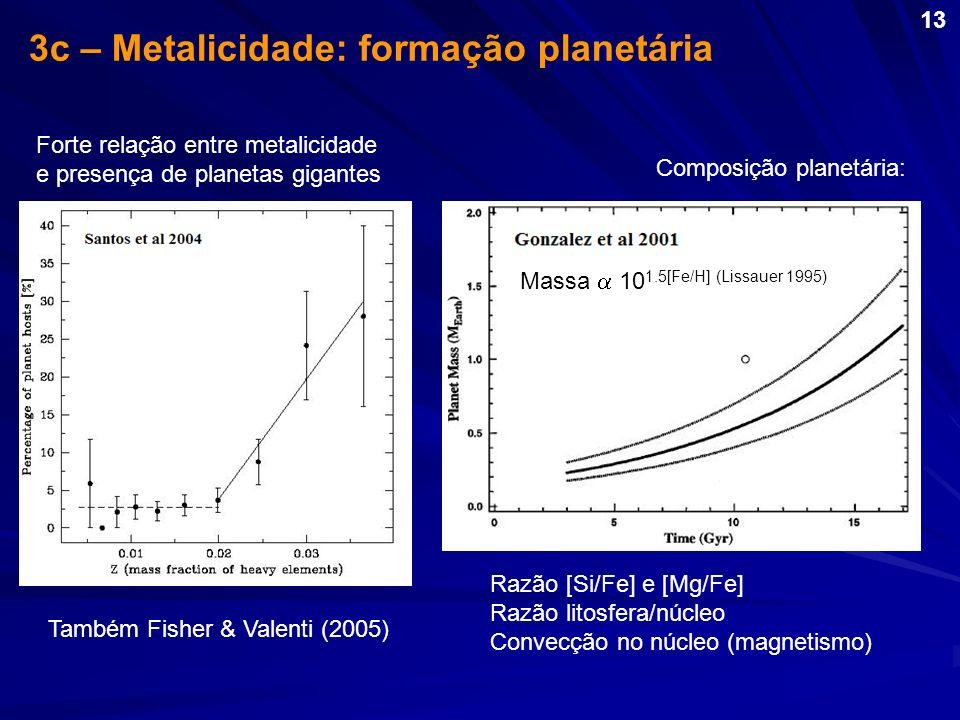 3c – Metalicidade: formação planetária Forte relação entre metalicidade e presença de planetas gigantes Composição planetária: Massa 10 1.5[Fe/H] (Lis