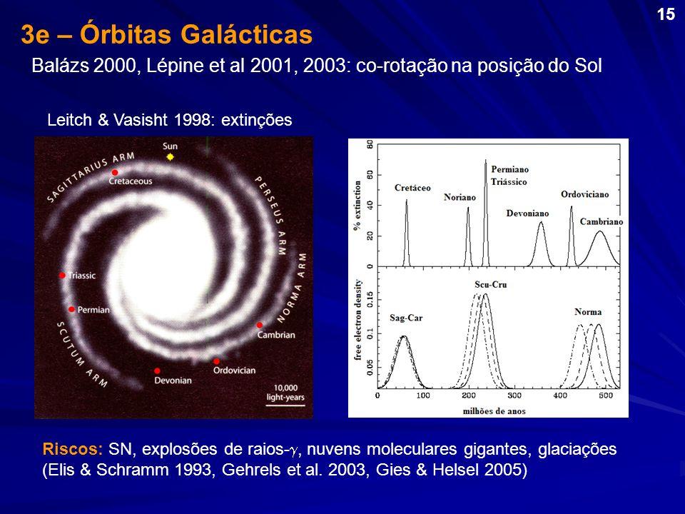 3e – Órbitas Galácticas Leitch & Vasisht 1998: extinções Balázs 2000, Lépine et al 2001, 2003: co-rotação na posição do Sol Riscos: SN, explosões de r