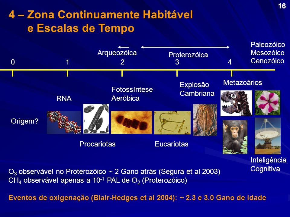 01234 Origem? RNA Procariotas Fotossíntese Aeróbica Eucariotas Explosão Cambriana Metazoários Inteligência Cognitiva O 3 observável no Proterozóico ~