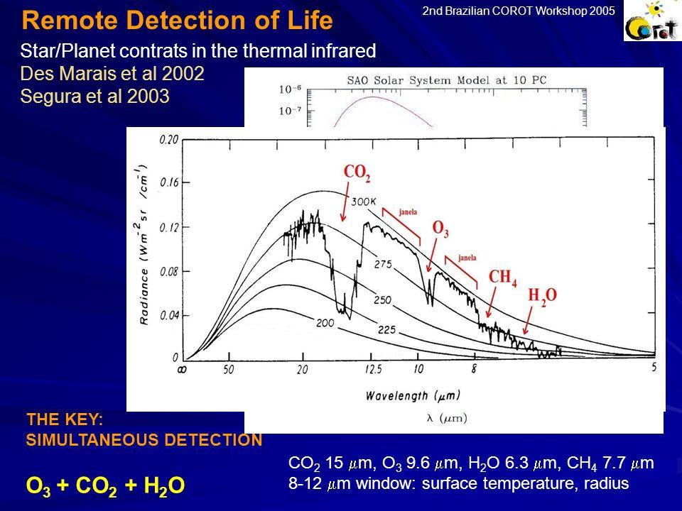 Remote Detection of Life Star/Planet contrats in the thermal infrared Des Marais et al 2002 Segura et al 2003 CO 2 15 m, O 3 9.6 m, H 2 O 6.3 m, CH 4