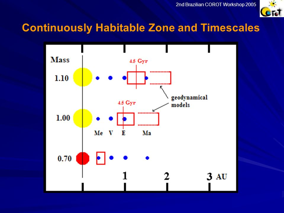 Continuously Habitable Zone and Timescales 2nd Brazilian COROT Workshop 2005