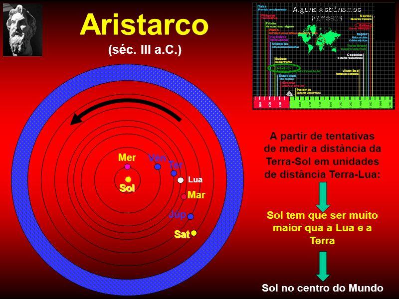 Aristarco (séc. III a.C.) Ter Lua Mer Vên Sol Mar Júp Sat A partir de tentativas de medir a distância da Terra-Sol em unidades de distância Terra-Lua:
