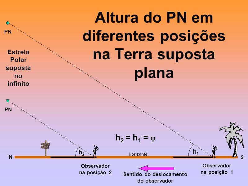 Altura do PN em diferentes posições na Terra suposta plana Horizonte PN Observador na posição 1 h1h1 S Sentido do deslocamento do observador h 2 = h 1