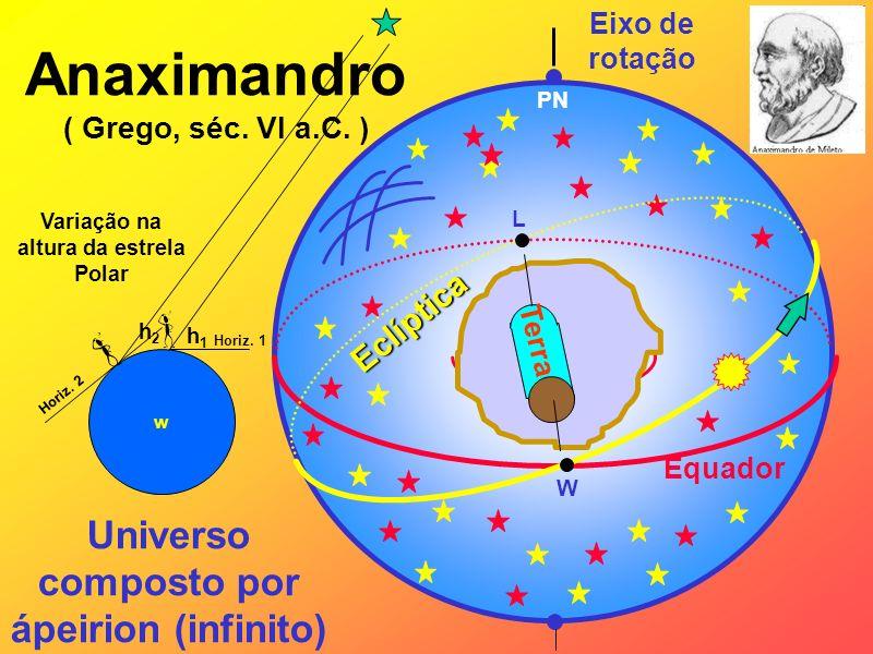 Anaximandro ( Grego, séc. VI a.C. ) Eixo de rotação Equador W L PN Eclíptica Terra Universo composto por ápeirion (infinito) w Horiz. 1 Horiz. 2 h1h1