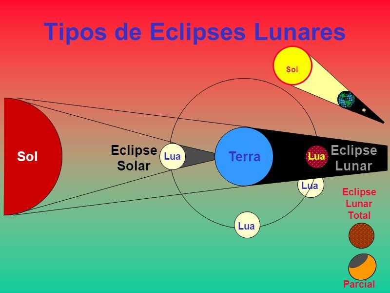 Lua Tipos de Eclipses Lunares SolTerra Lua Eclipse Lunar Eclipse Solar Sol Lua Eclipse Lunar Total Parcial