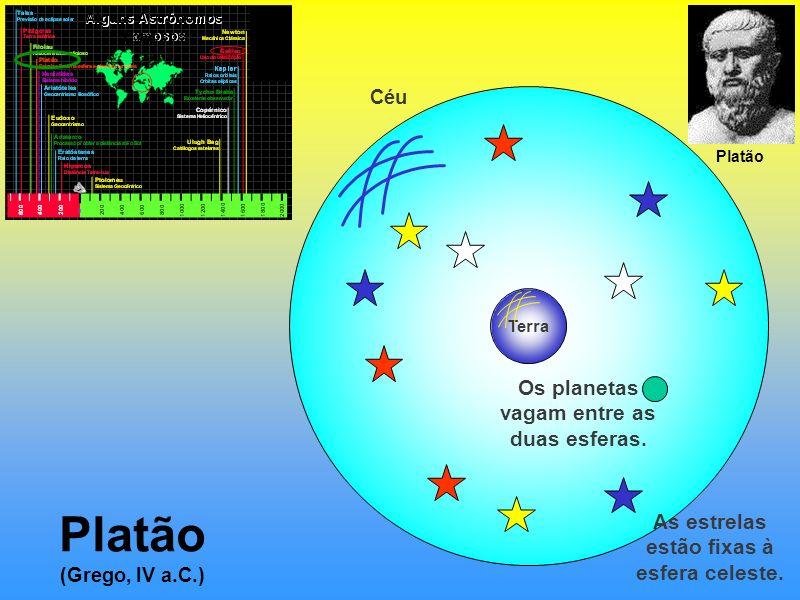 Platão (Grego, IV a.C.) Terra Céu As estrelas estão fixas à esfera celeste. Platão Os planetas vagam entre as duas esferas.