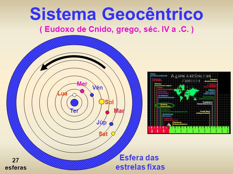 Sistema Geocêntrico ( Eudoxo de Cnido, grego, séc. IV a.C. ) Esfera das estrelas fixas Ter Lua Mer Vên Sol Mar Júp Sat 27 esferas