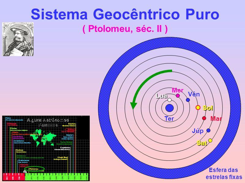Sistema Geocêntrico Puro ( Ptolomeu, séc. II ) Esfera das estrelas fixas Ter Lua Mer Vên Sol Mar Júp Sat