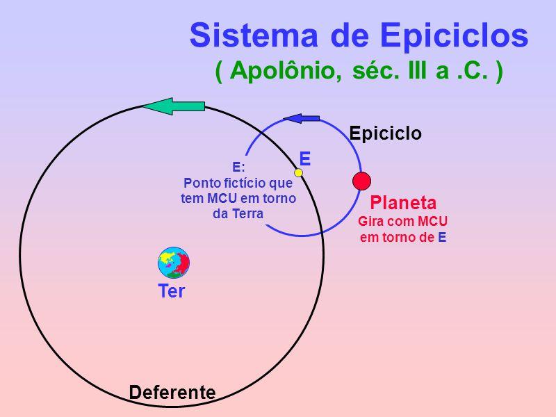 Sistema de Epiciclos ( Apolônio, séc. III a.C. ) Planeta Gira com MCU em torno de E Deferente E: Ponto fictício que tem MCU em torno da Terra Ter E Ep